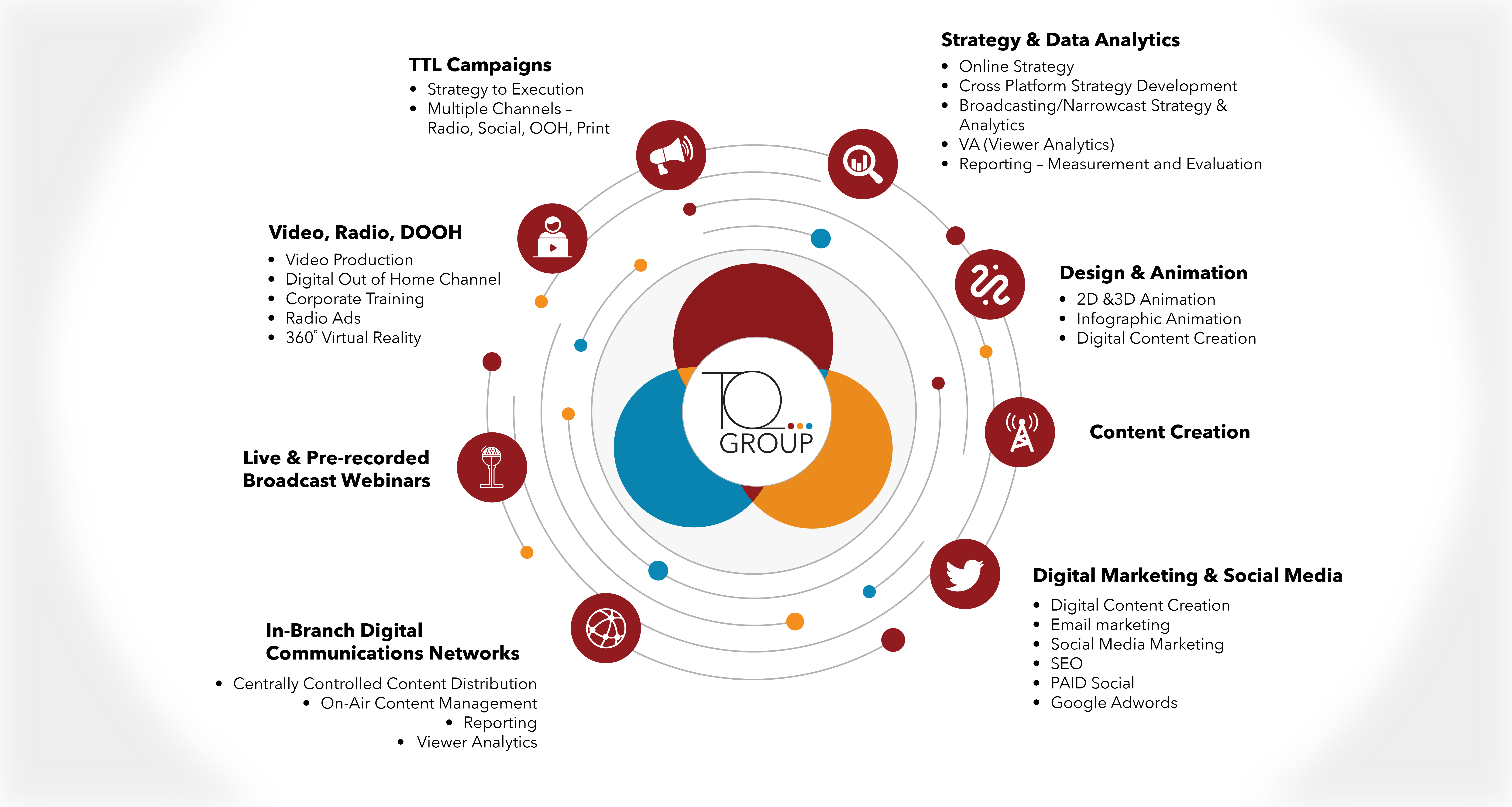 An infographic illustration of TQ group services